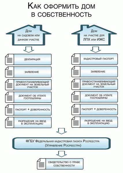 Границы застройки индивидуальных жилых домов