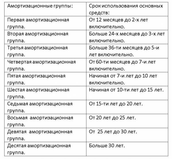 Амортизационная группа 2019 для телефона