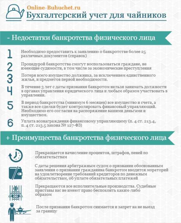 закон о банкротстве физических лиц перечень документов