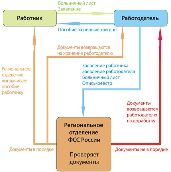 Чернобыльский сертификат на жилье