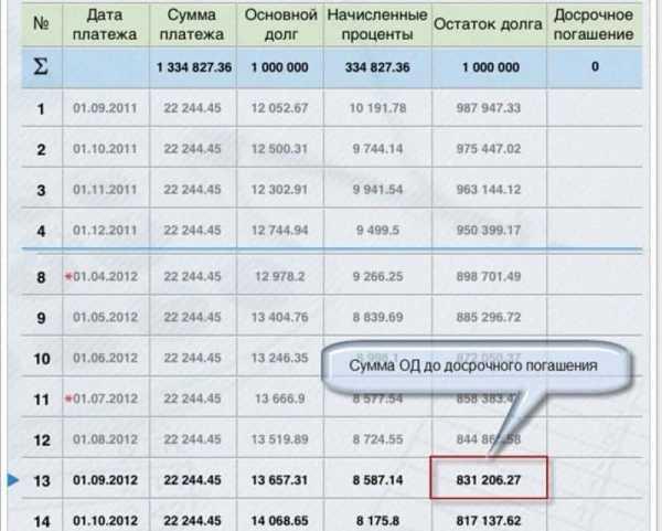 Помощь в погашении просроченных кредитов иркутск