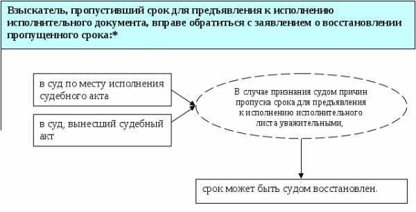 Сроки перечисления денег с депозитного счета приставов взыскателю платежка судебным приставам по исполнительному листу образец